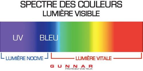 spectre lumière bleue nocive et vitale