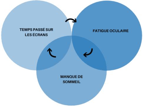 schema cercle fatigue